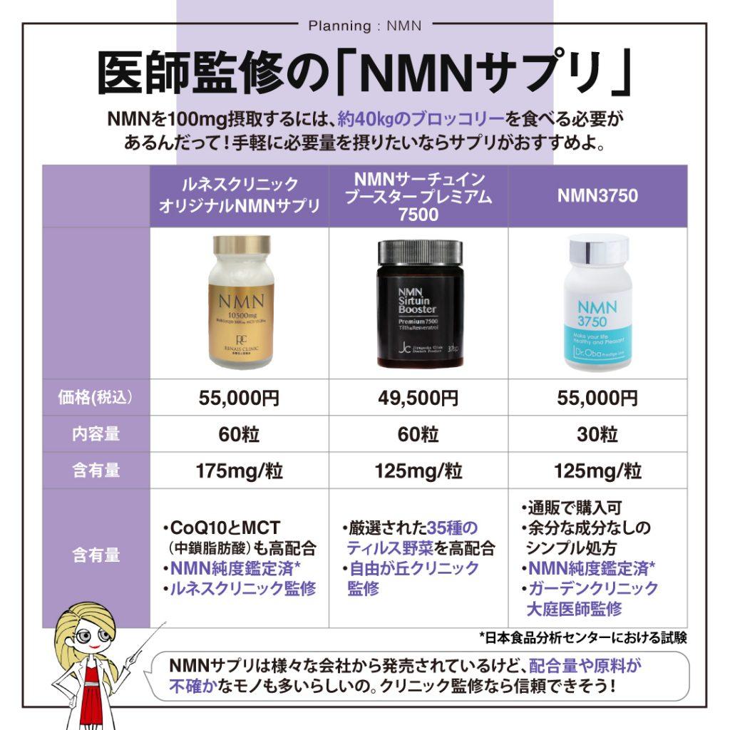 クリニック監修のNMNサプリ3選