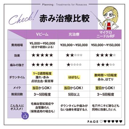 赤み治療比較表